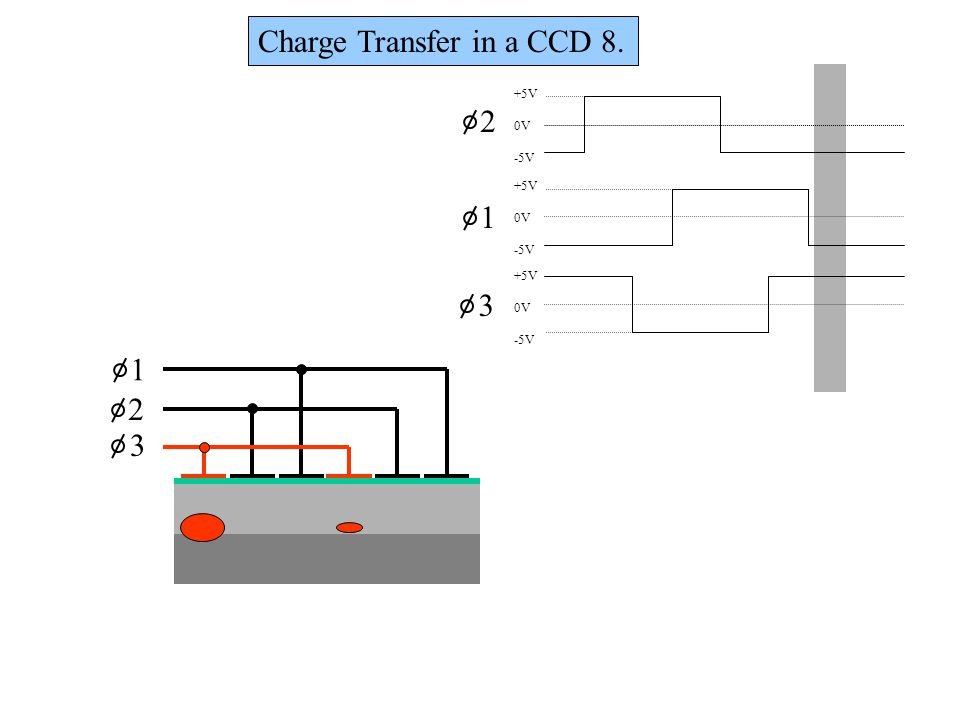 Charge Transfer in a CCD 8.