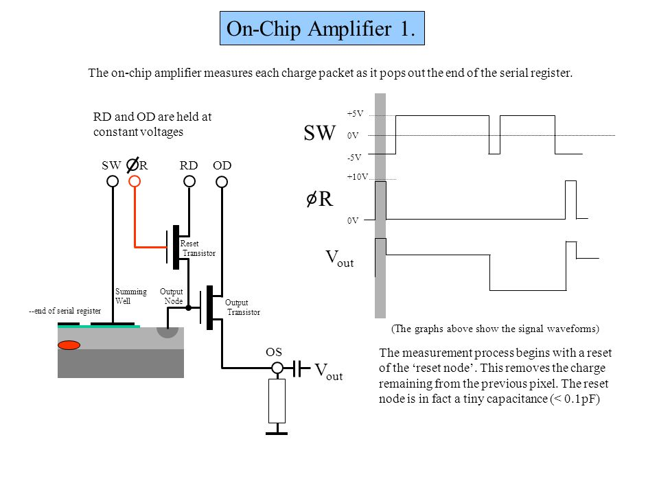 On-Chip Amplifier 1. SW R Vout Vout