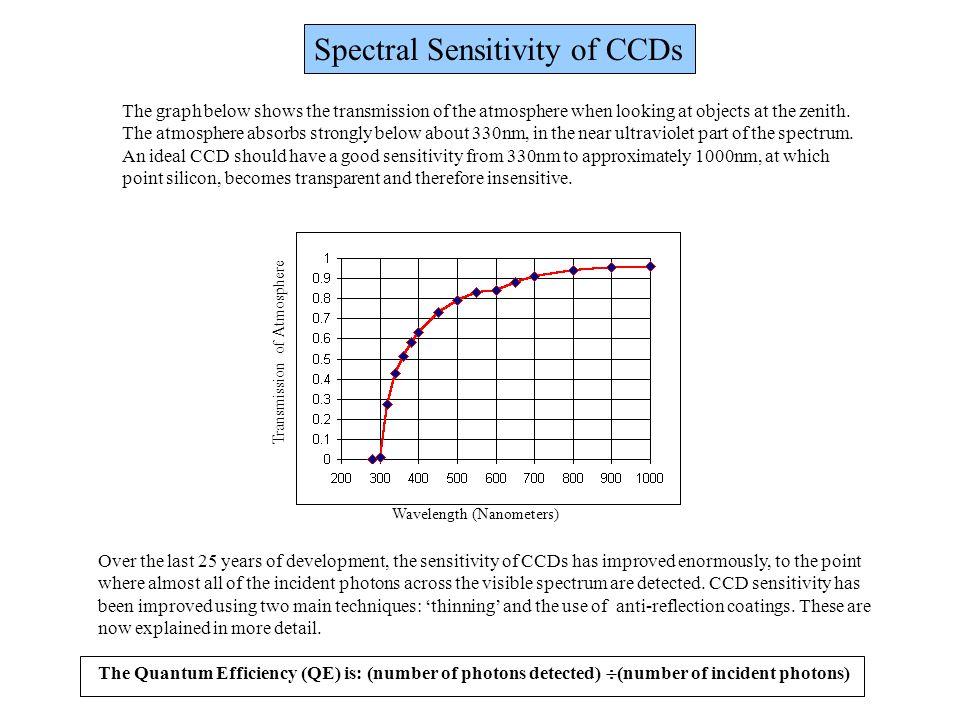 Spectral Sensitivity of CCDs