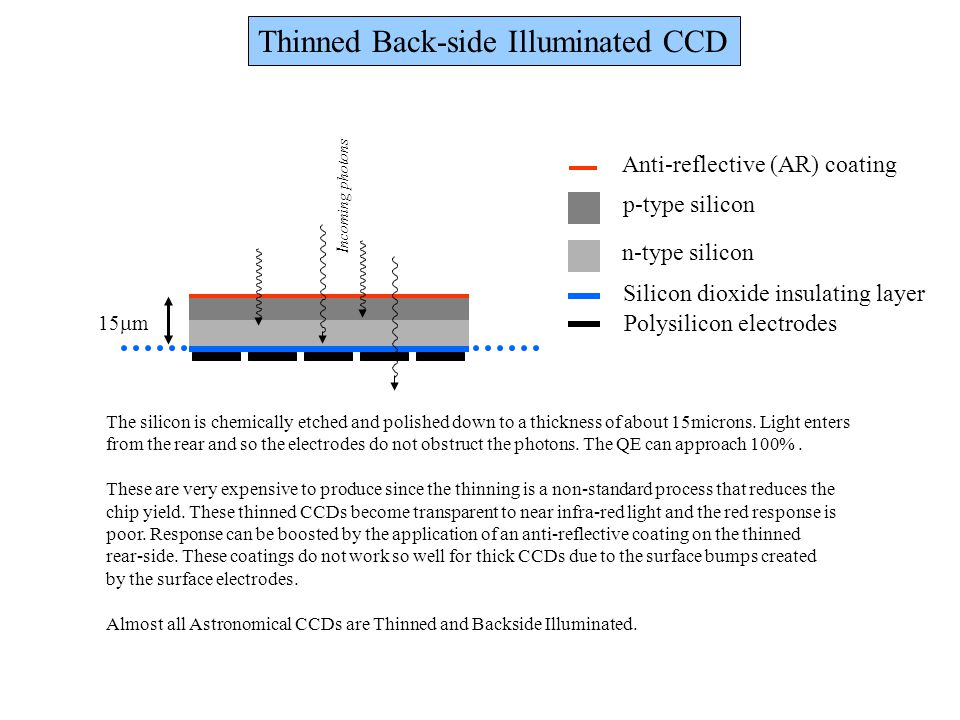 Thinned Back-side Illuminated CCD