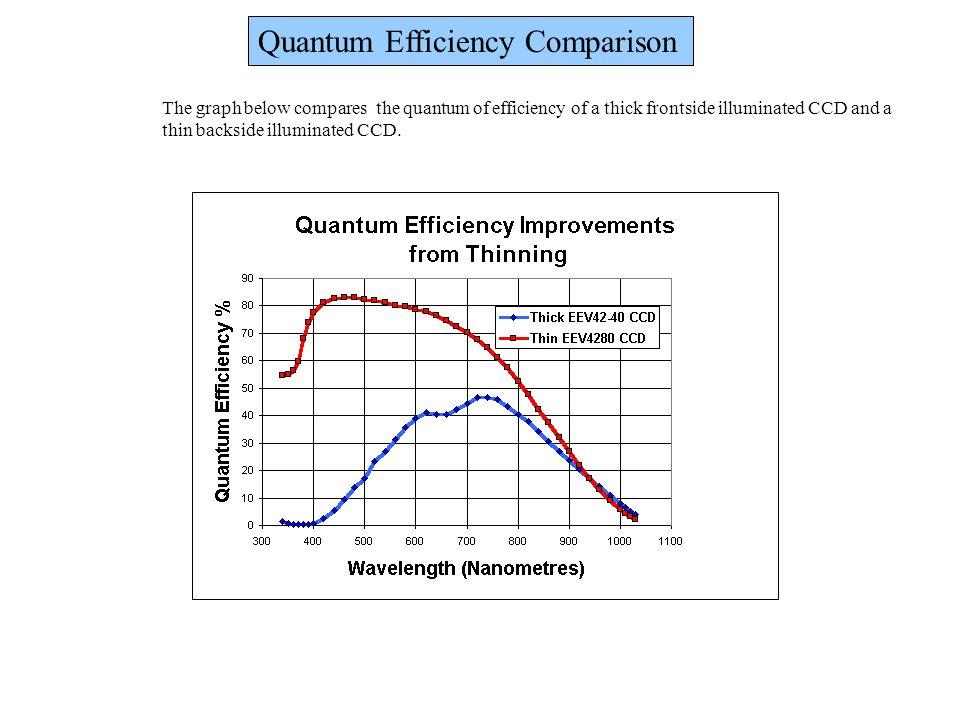 Quantum Efficiency Comparison