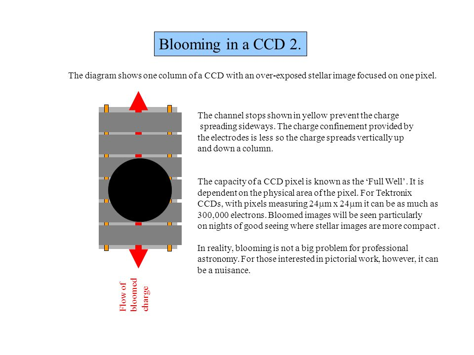 Blooming in a CCD 2. The diagram shows one column of a CCD with an over-exposed stellar image focused on one pixel.