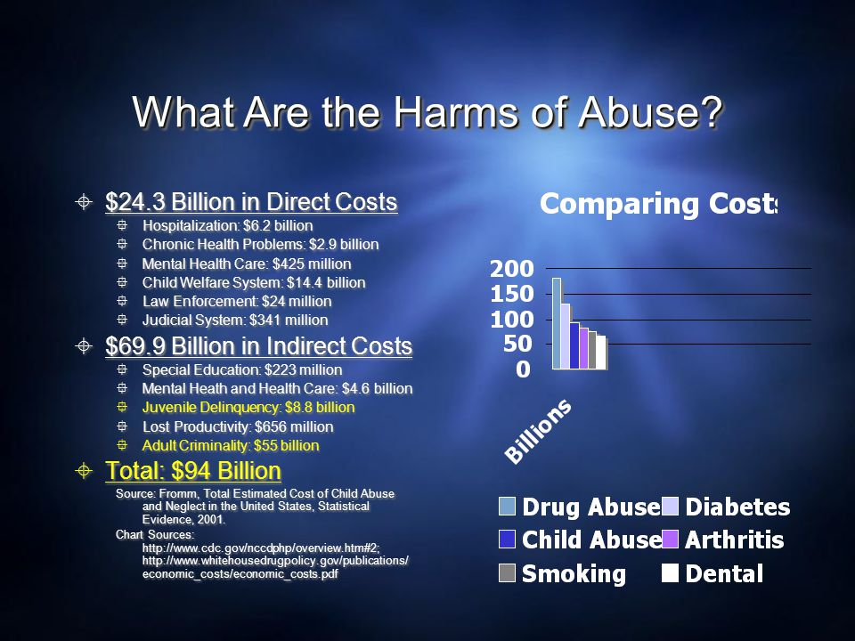 What Are the Harms of Abuse