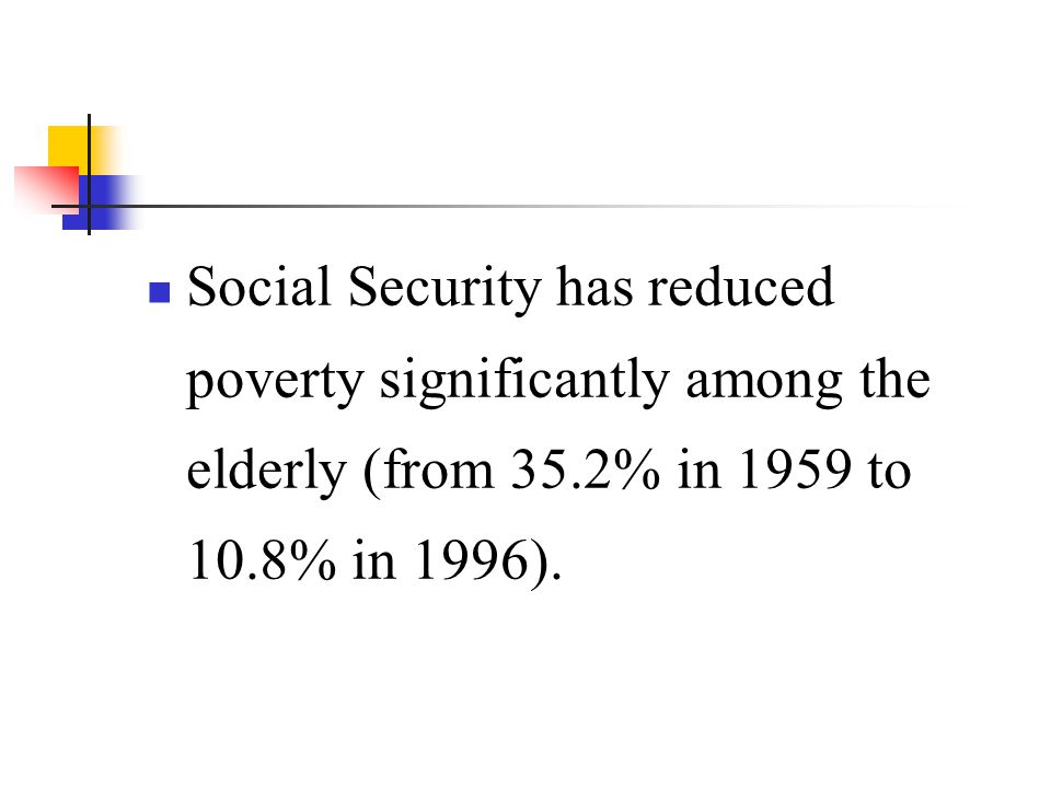 Social Security has reduced poverty significantly among the elderly (from 35.2% in 1959 to 10.8% in 1996).