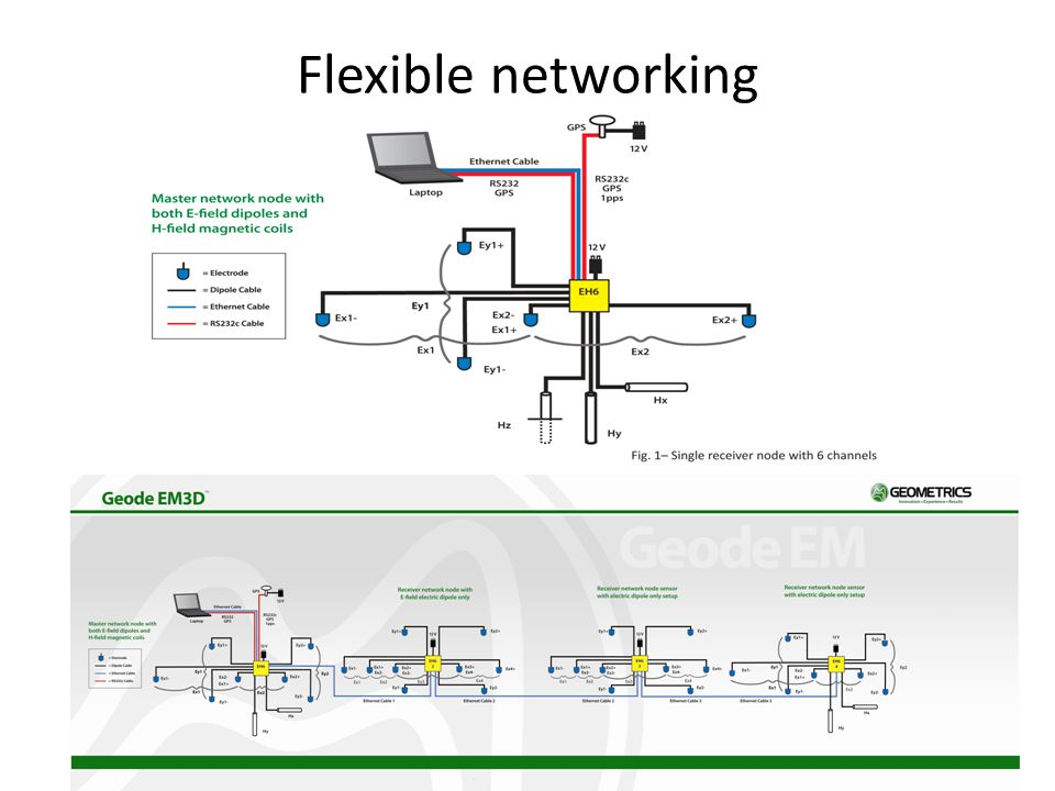 Flexible networking