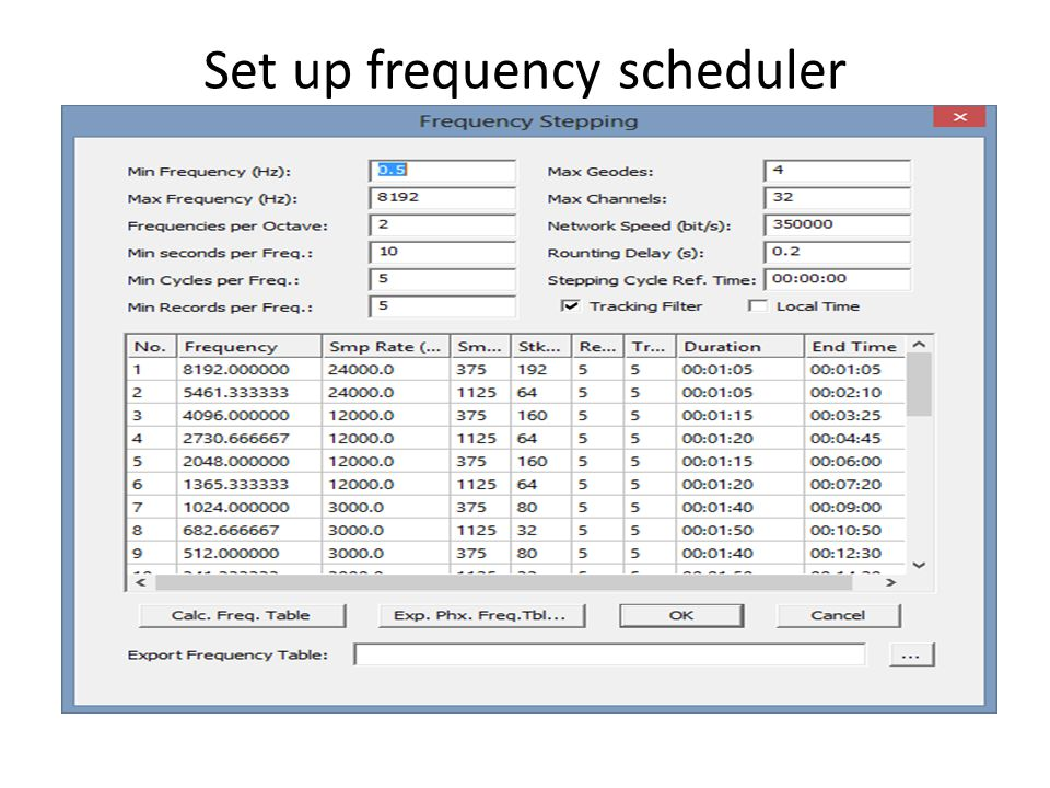 Set up frequency scheduler