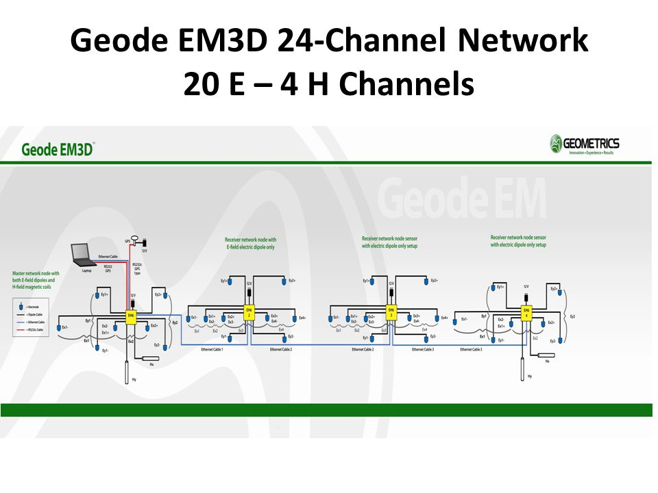 Geode EM3D 24-Channel Network 20 E – 4 H Channels