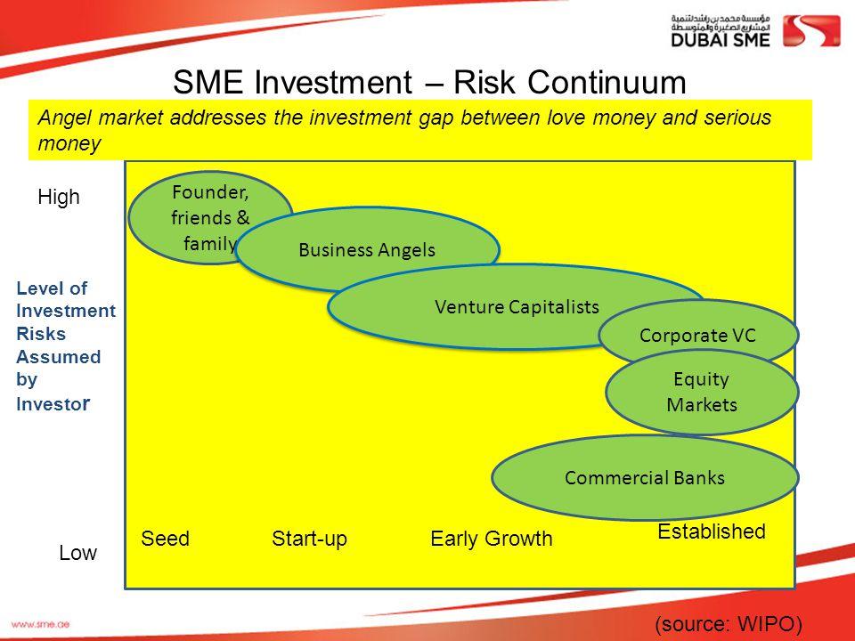 SME Investment – Risk Continuum
