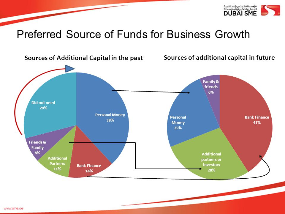 Preferred Source of Funds for Business Growth