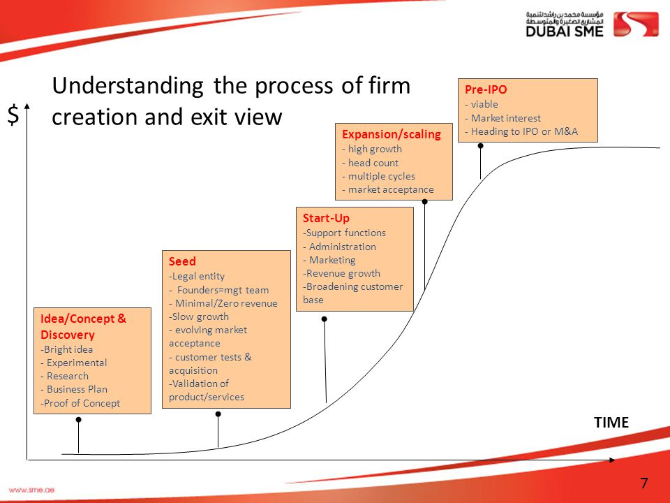 Understanding the process of firm creation and exit view $