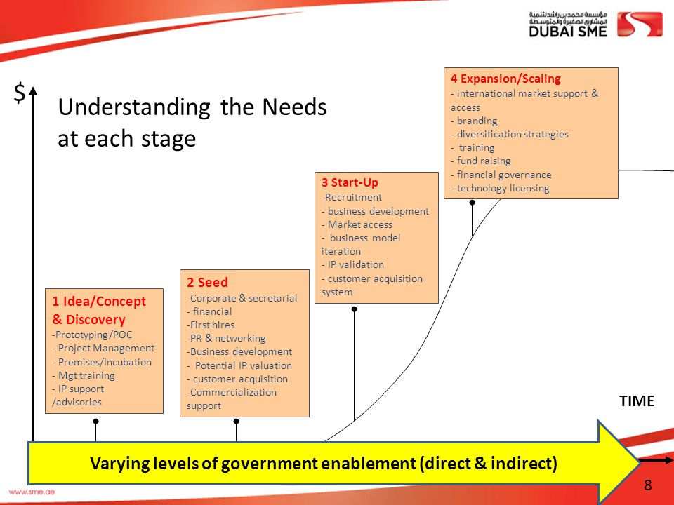 Varying levels of government enablement (direct & indirect)
