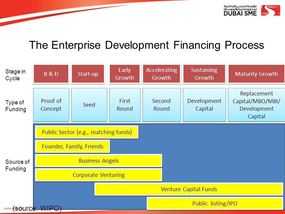 The Enterprise Development Financing Process