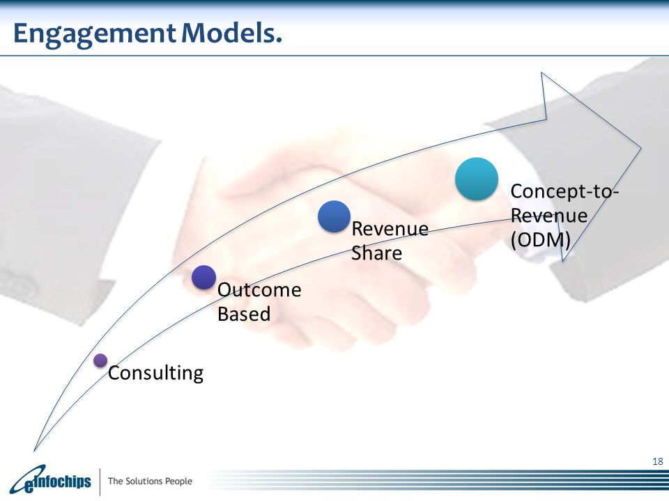 Engagement Models. Concept-to-Revenue (ODM) Revenue Share