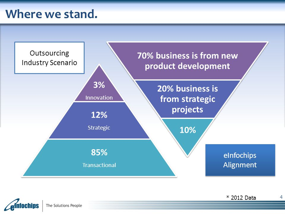 Where we stand. 70% business is from new product development