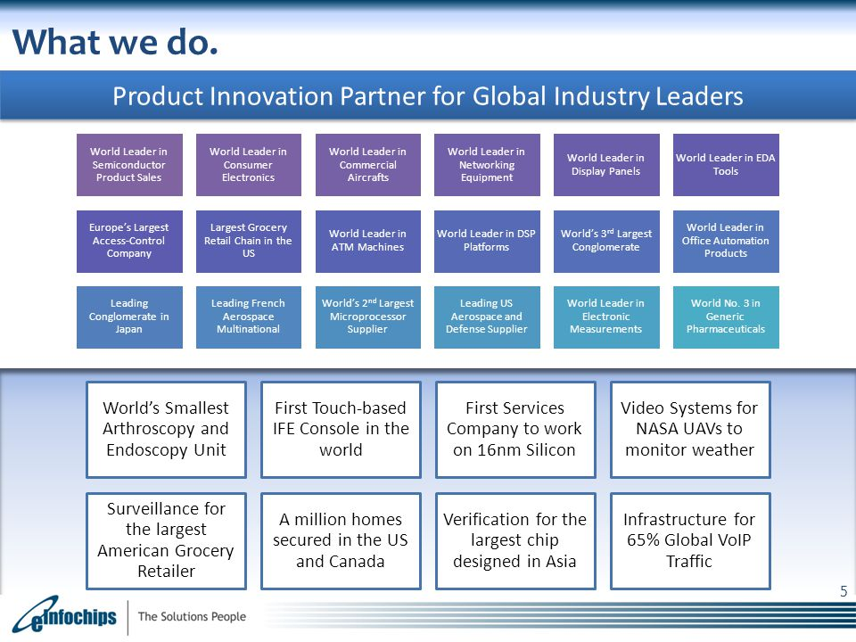 What we do. Product Innovation Partner for Global Industry Leaders