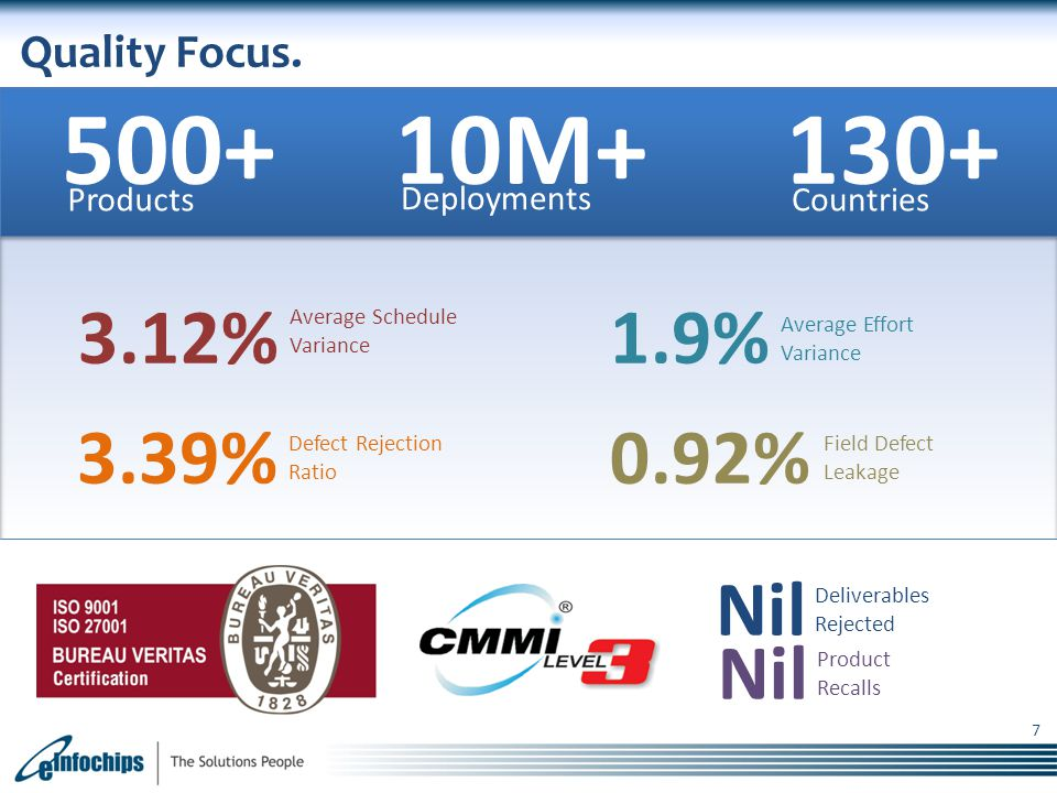 500+ 10M+ 130+ 1.9% 3.12% 3.39% 0.92% Nil Quality Focus. Products