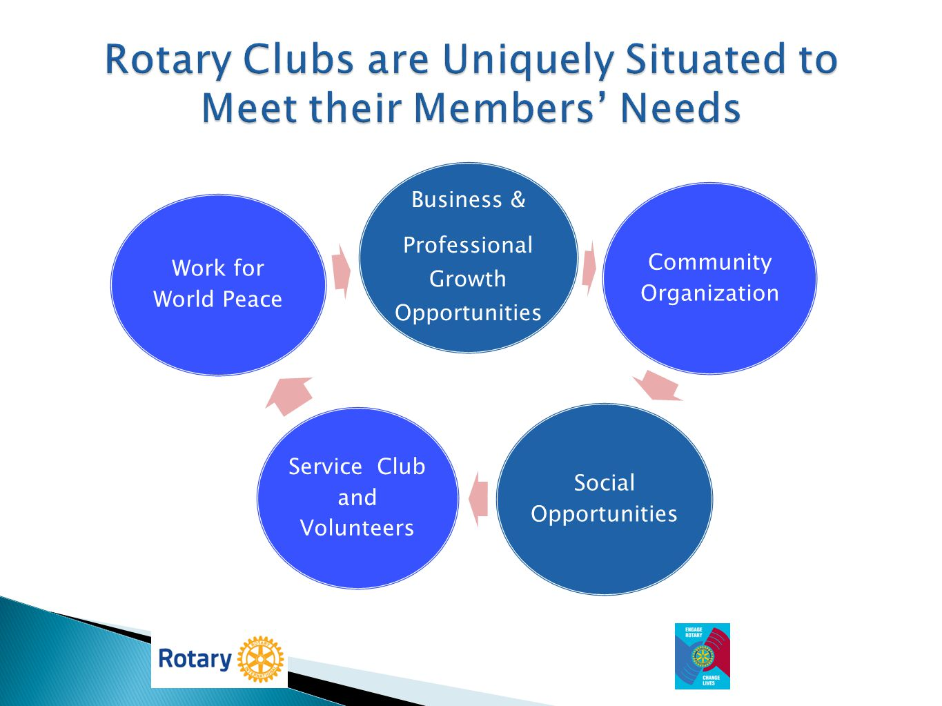 Rotary Clubs are Uniquely Situated to Meet their Members' Needs