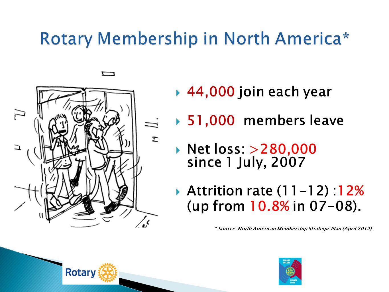 Rotary Membership in North America*