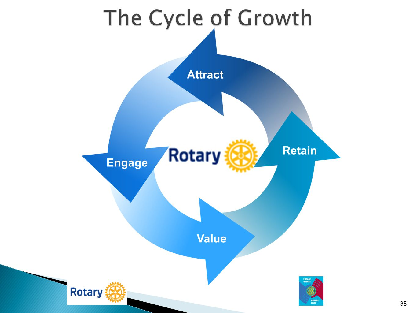 The Cycle of Growth Engagement Attract Attraction Retain Engage Value