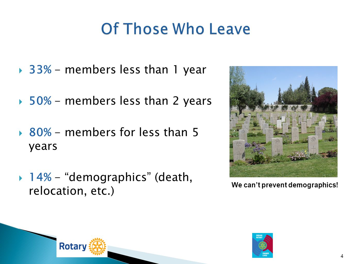Of Those Who Leave 33% - members less than 1 year