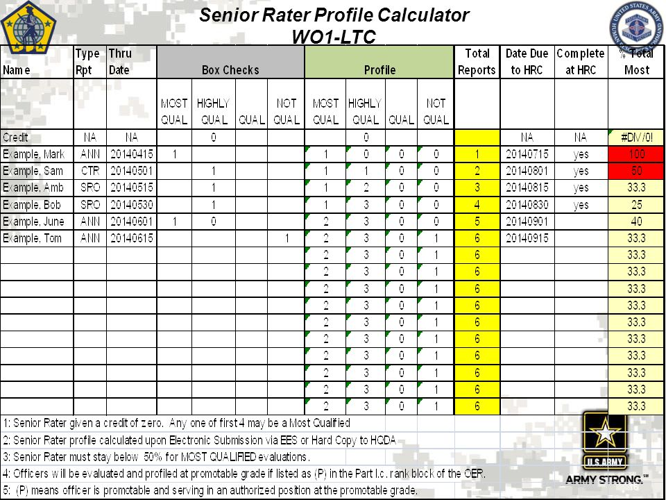Evaluation System Rater and Senior Rater ppt download – Evaluation and Management Worksheet