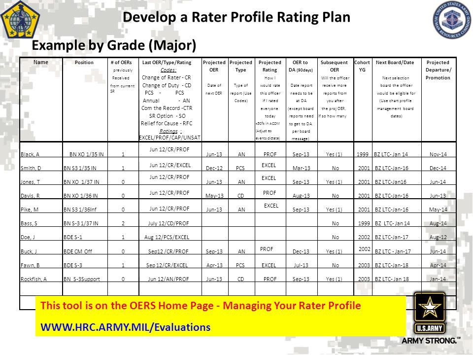 Develop a Rater Profile Rating Plan
