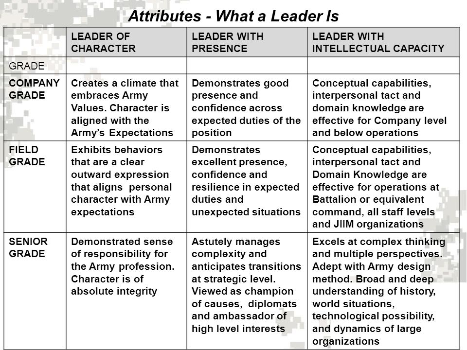 Attributes - What a Leader Is