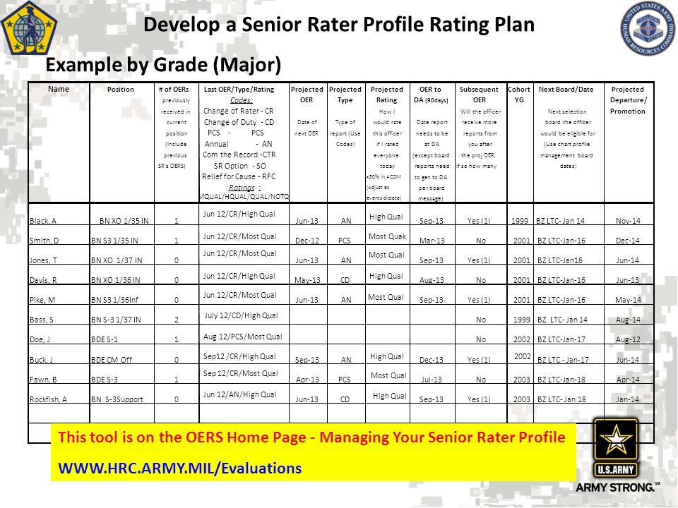 Develop a Senior Rater Profile Rating Plan