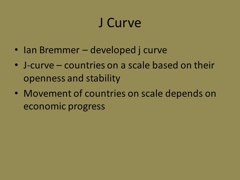 J Curve Ian Bremmer – developed j curve