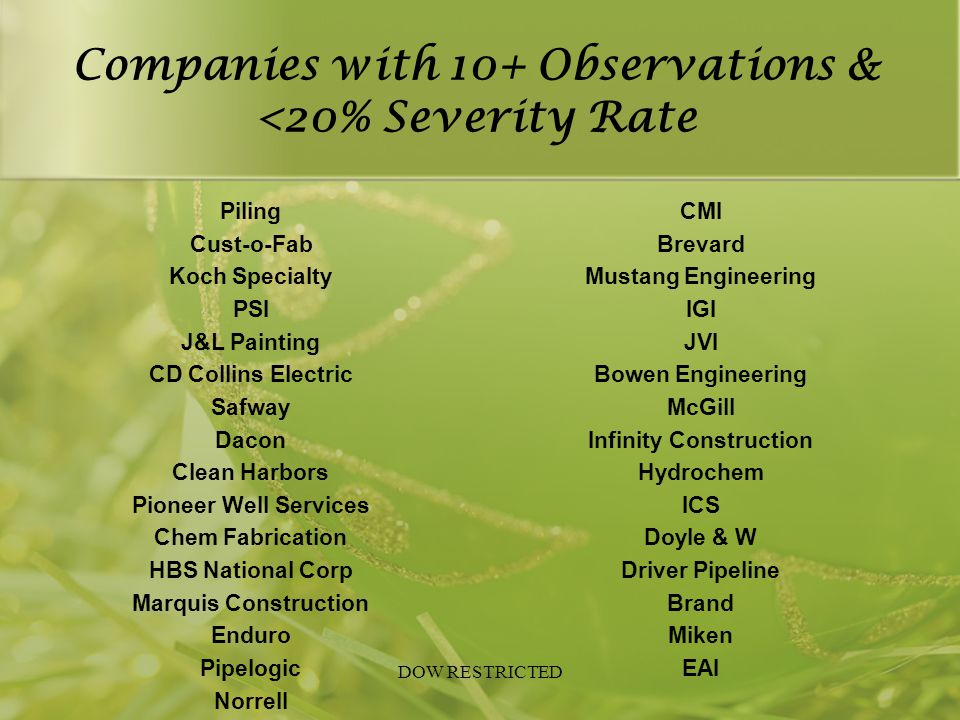 Companies with 10+ Observations & <20% Severity Rate