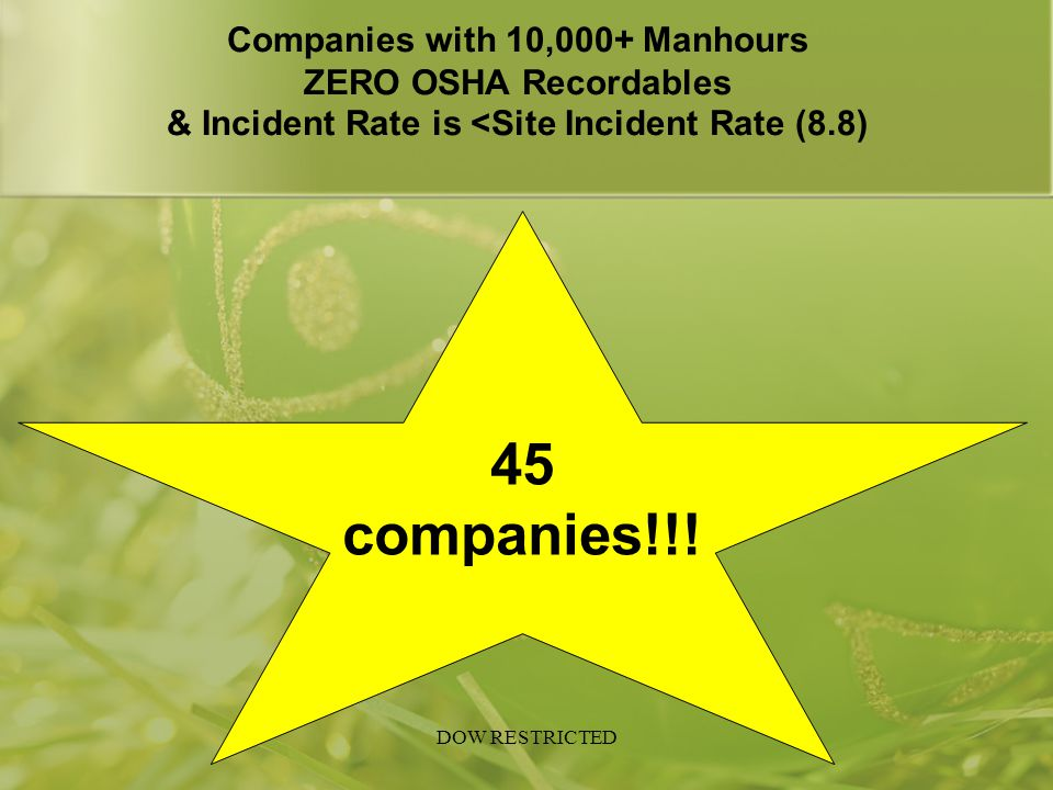 Companies with 10,000+ Manhours ZERO OSHA Recordables & Incident Rate is <Site Incident Rate (8.8) 45 companies!!!