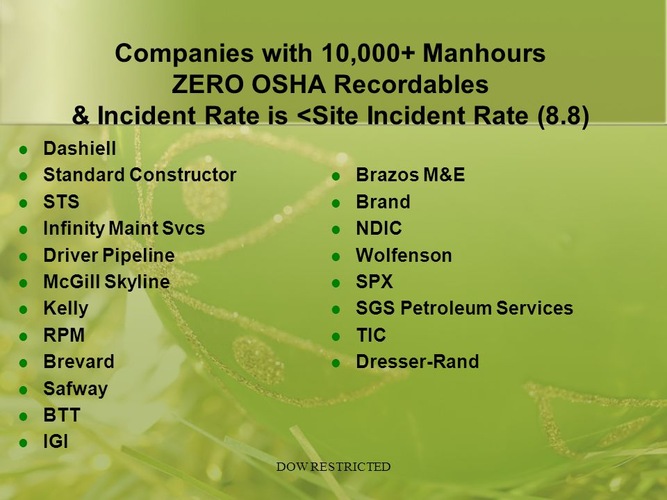 Companies with 10,000+ Manhours ZERO OSHA Recordables & Incident Rate is <Site Incident Rate (8.8) Dashiell.