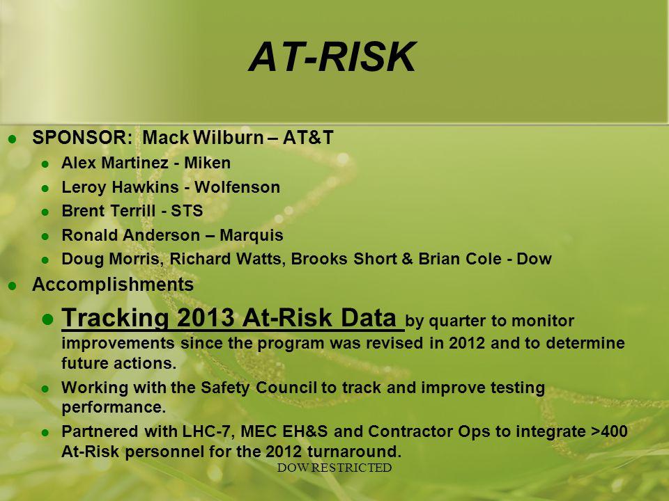 AT-RISK SPONSOR: Mack Wilburn – AT&T. Alex Martinez - Miken. Leroy Hawkins - Wolfenson. Brent Terrill - STS.