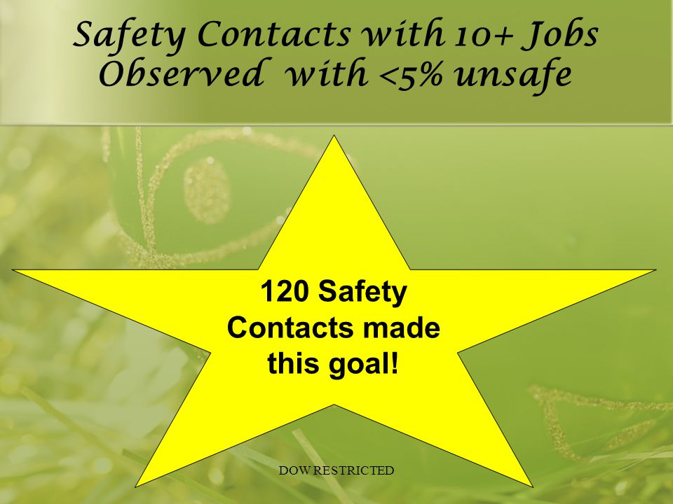 Safety Contacts with 10+ Jobs Observed with <5% unsafe