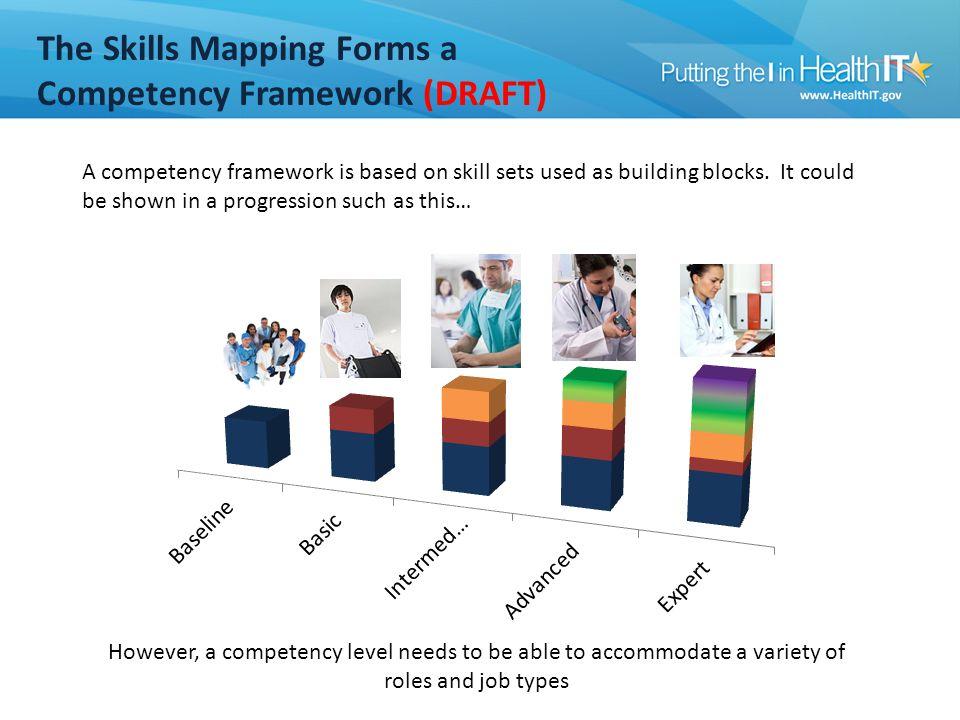 Competency Framework Progress to Date (DRAFT)
