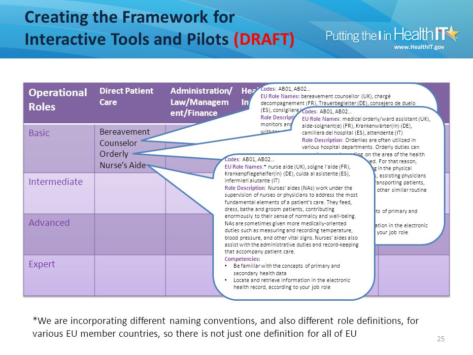 Supporting Concurrent Initiatives (DRAFT)