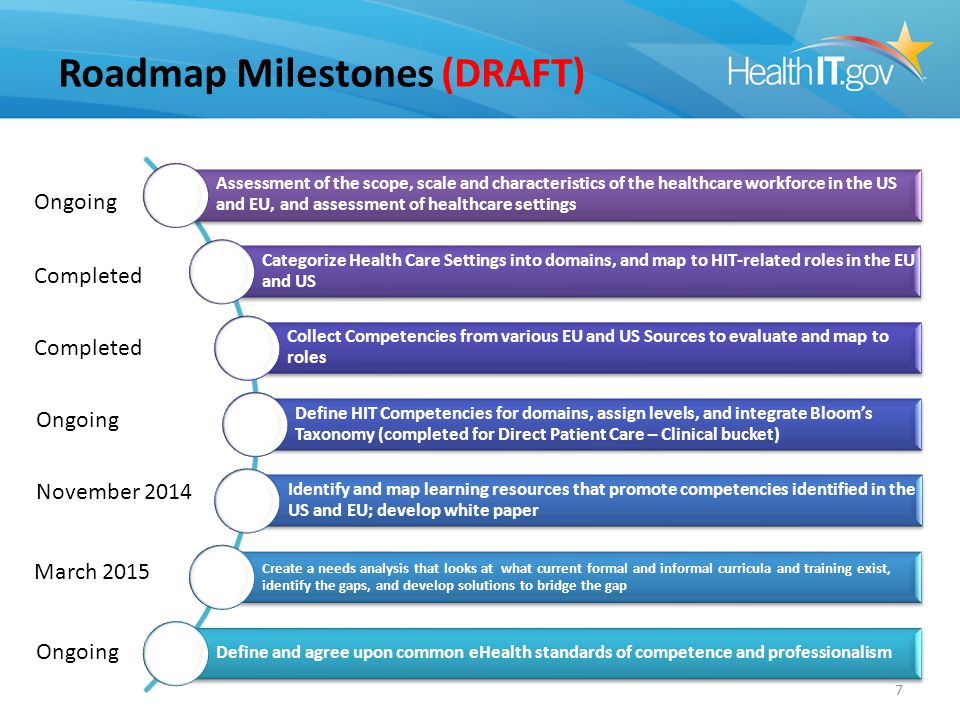 Workforce Development Proposed Project Timeline (all dates are tentative) (DRAFT)