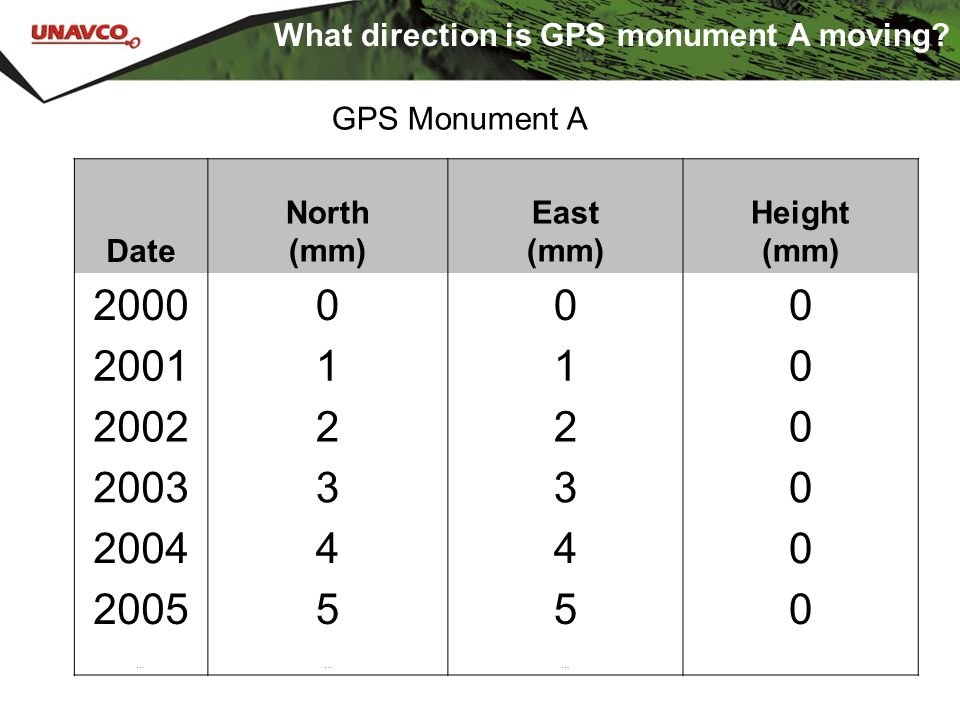 What direction is GPS monument A moving