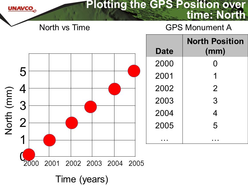 Plotting the GPS Position over time: North