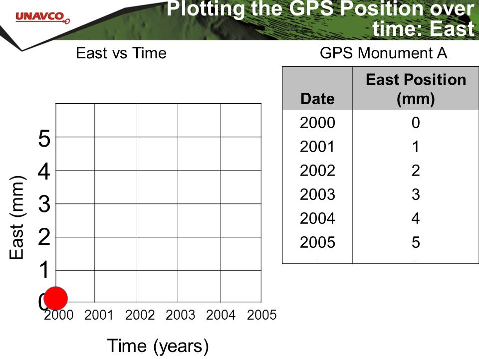 Plotting the GPS Position over time: East