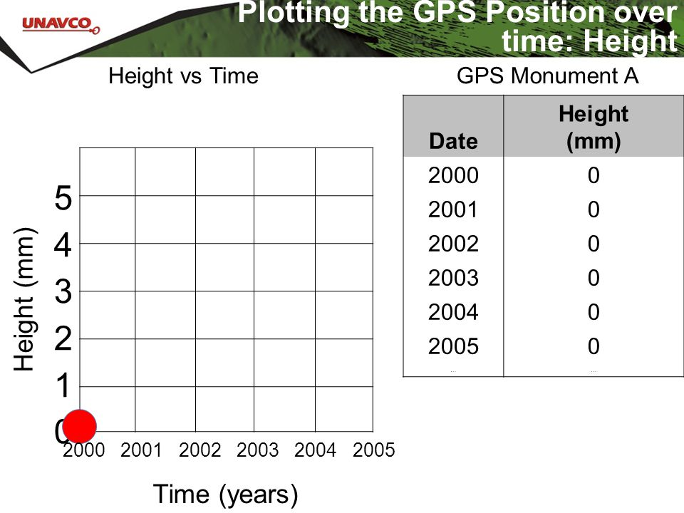 Plotting the GPS Position over time: Height