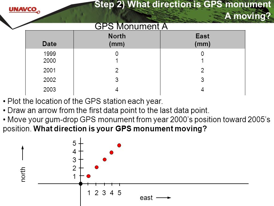 Step 2) What direction is GPS monument A moving