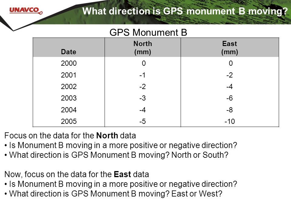 What direction is GPS monument B moving