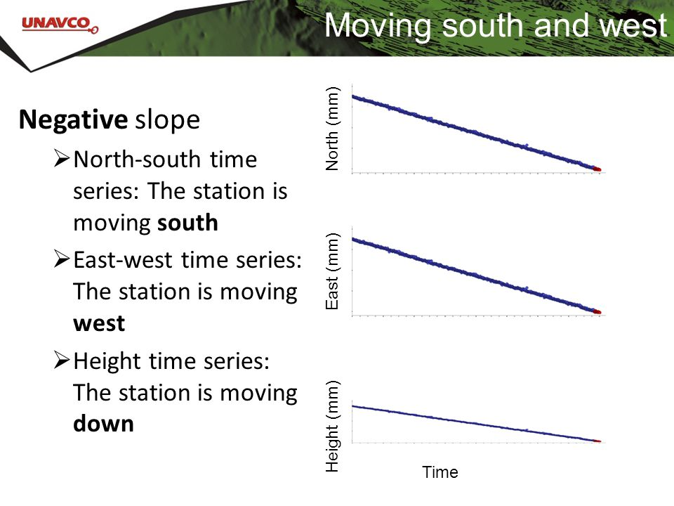 Moving south and west Negative slope