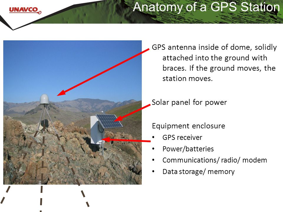 Anatomy of a GPS Station