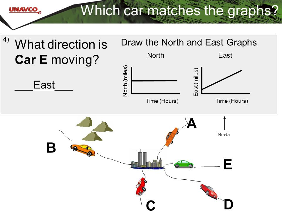 Which car matches the graphs