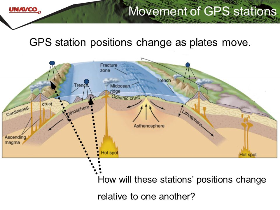 Movement of GPS stations