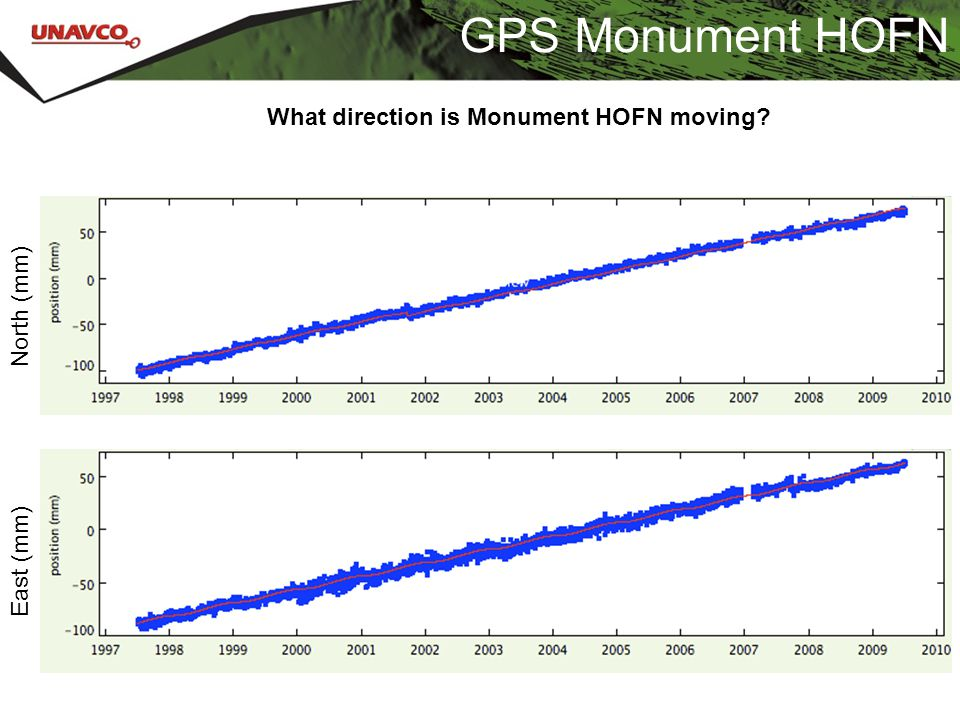 GPS Monument HOFN What direction is Monument HOFN moving North (mm)