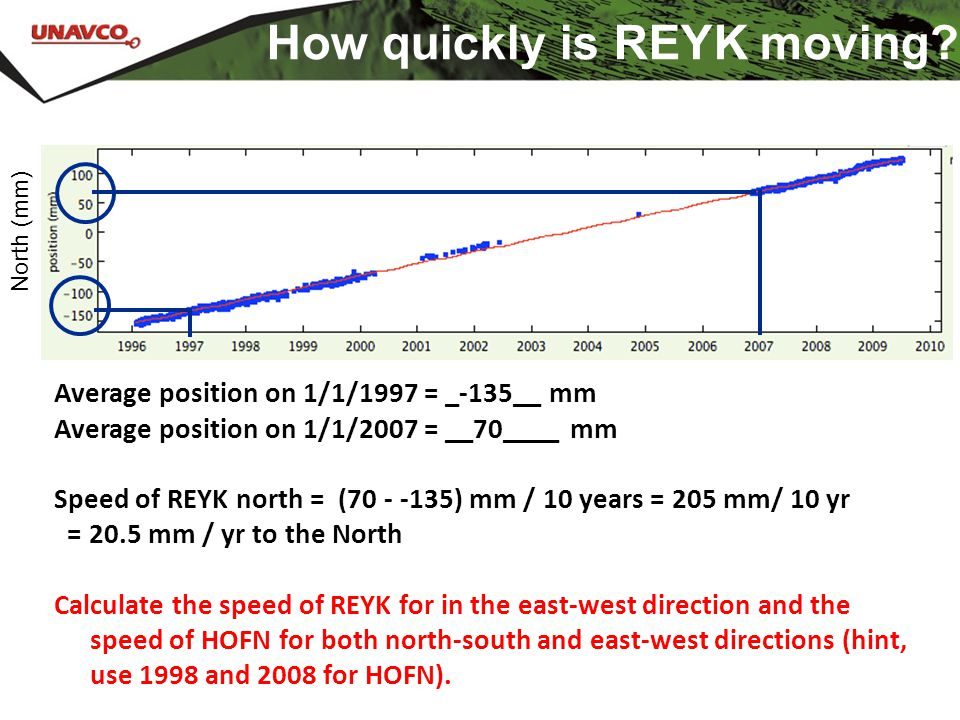 How quickly is REYK moving