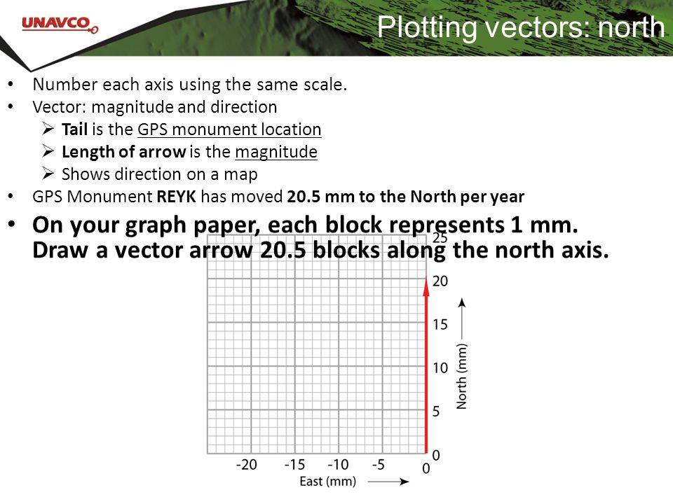Plotting vectors: north
